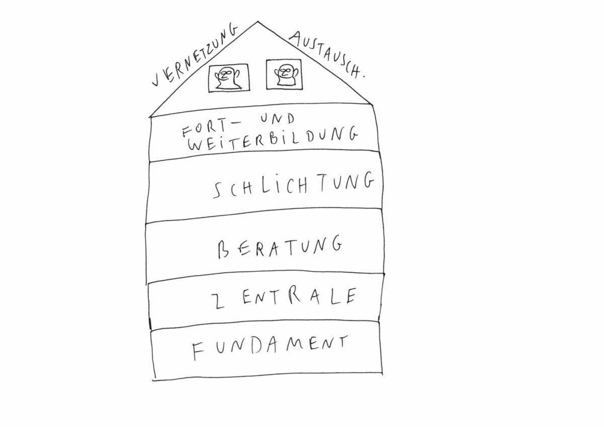 """Zeichnung eines Hauses mit 5 Etagen und einem Dachgeschoss. In den einzelnen Stockwerken stehen die Wörter Fundament, Zentrale, Beratung, Schlichtung, Fort- und Weiterbildung. Auf dem Dachboden befinden sich zwei Personen. An den Dachschrägen steht """"Vernetzung"""" und """"Austausch""""."""